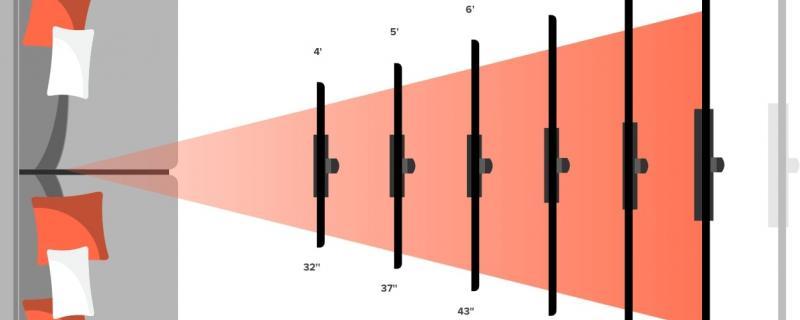 Колко голям телевизор да си вземете, спрямо разстоянието, от което ще го гледате?